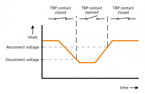TBP function graph